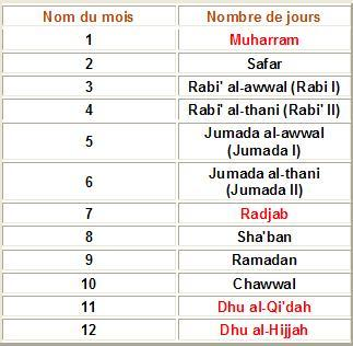 les mois du calendrier musulman